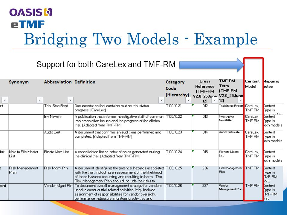 Bridging Two Models - Example Support for both CareLex and TMF-RM