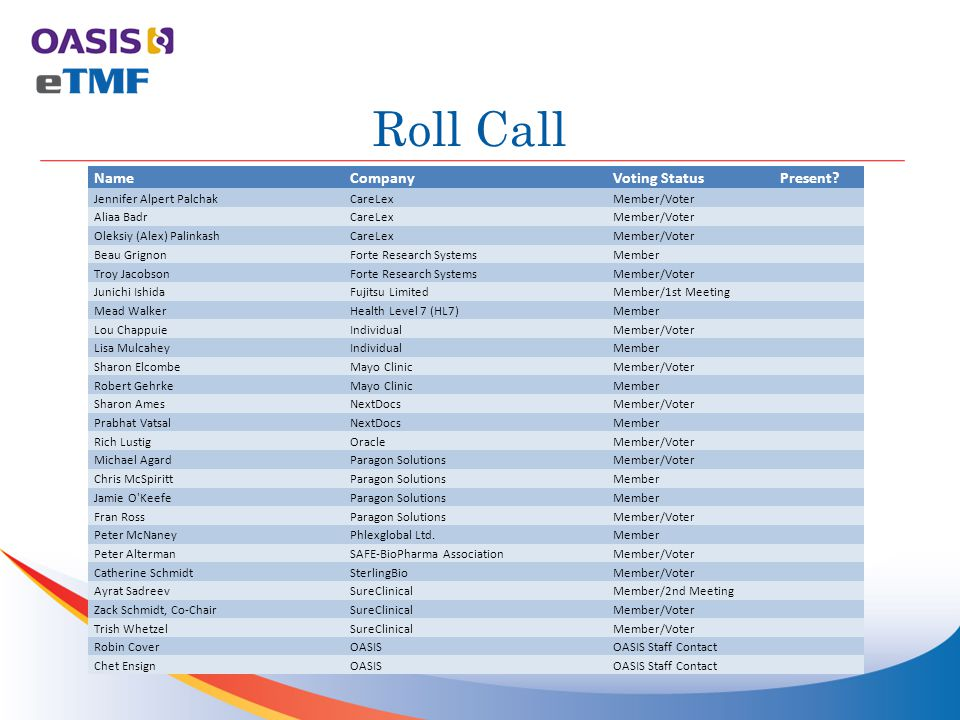 Roll Call NameCompanyVoting StatusPresent.