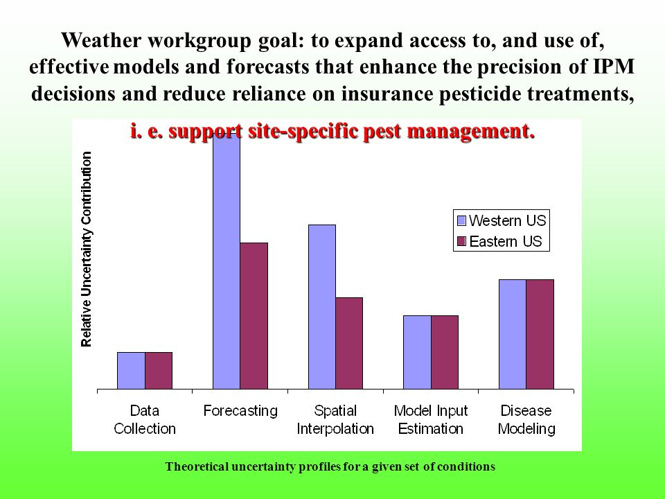 Theoretical uncertainty profiles for a given set of conditions Weather workgroup goal: to expand access to, and use of, effective models and forecasts that enhance the precision of IPM decisions and reduce reliance on insurance pesticide treatments, i.