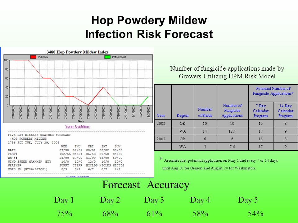 Hop Powdery Mildew Infection Risk Forecast 54%58%61%68%75% Day 5Day 4Day 3Day 2Day 1 Forecast Accuracy WA OR WA OR Region 815662003 91712.414 5 10 Number of Fields Potential Number of Fungicide Applications* 9177.6 815102002 14 Day Calendar Program 7 Day Calendar Program Number of Fungicide ApplicationsYear Number of fungicide applications made by Growers Utilizing HPM Risk Model * Assumes first potential application on May 1 and every 7 or 14 days until Aug 10 for Oregon and August 20 for Washington.