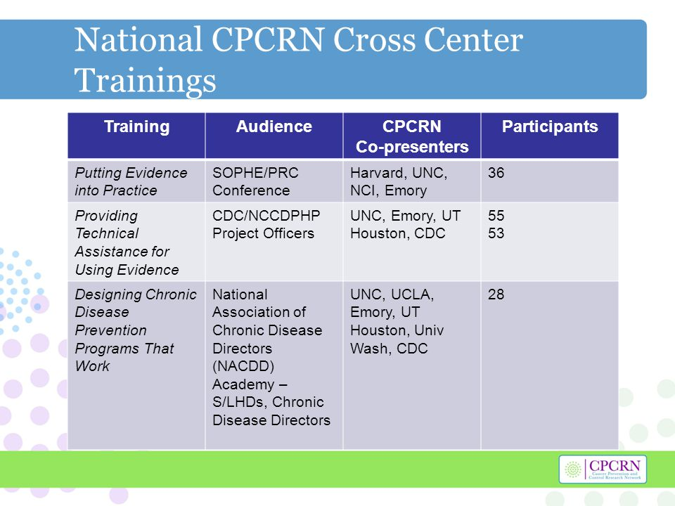 National CPCRN Cross Center Trainings TrainingAudienceCPCRN Co-presenters Participants Putting Evidence into Practice SOPHE/PRC Conference Harvard, UNC, NCI, Emory 36 Providing Technical Assistance for Using Evidence CDC/NCCDPHP Project Officers UNC, Emory, UT Houston, CDC 55 53 Designing Chronic Disease Prevention Programs That Work National Association of Chronic Disease Directors (NACDD) Academy – S/LHDs, Chronic Disease Directors UNC, UCLA, Emory, UT Houston, Univ Wash, CDC 28