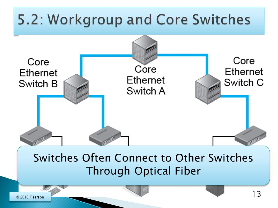 Switches Often Connect to Other Switches Through Optical Fiber 13 © 2013 Pearson