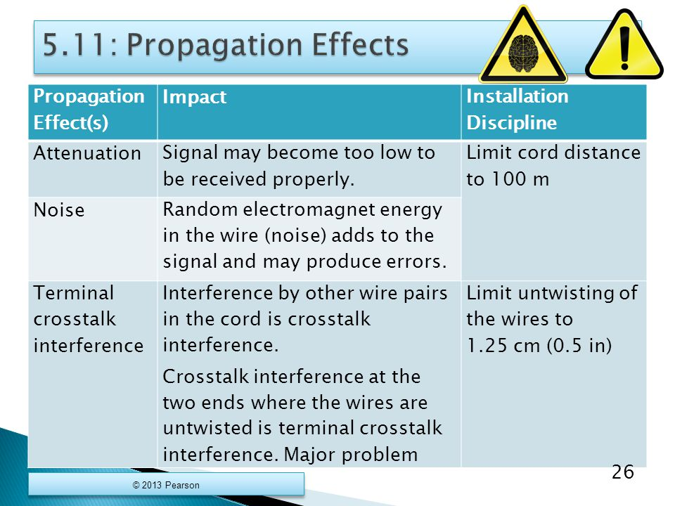 Propagation Effect(s) Impact Installation Discipline Attenuation Signal may become too low to be received properly.