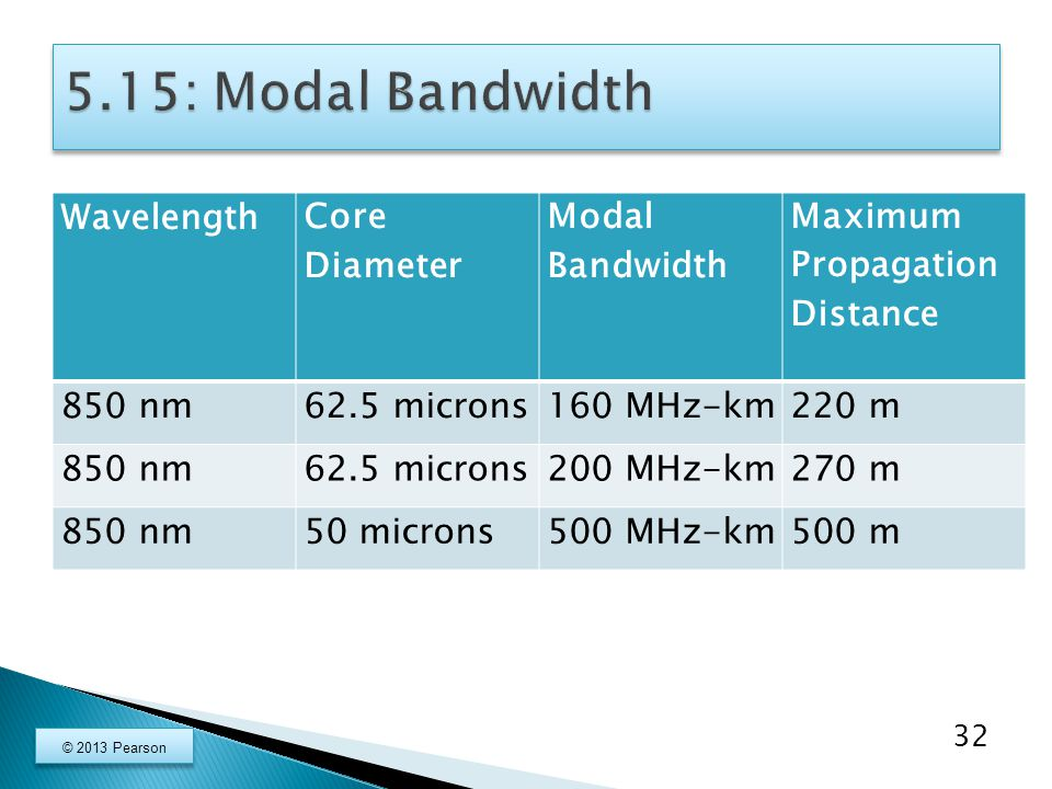 Wavelength Core Diameter Modal Bandwidth Maximum Propagation Distance 850 nm62.5 microns160 MHz-km220 m 850 nm62.5 microns200 MHz-km270 m 850 nm50 microns500 MHz-km500 m 32 © 2013 Pearson