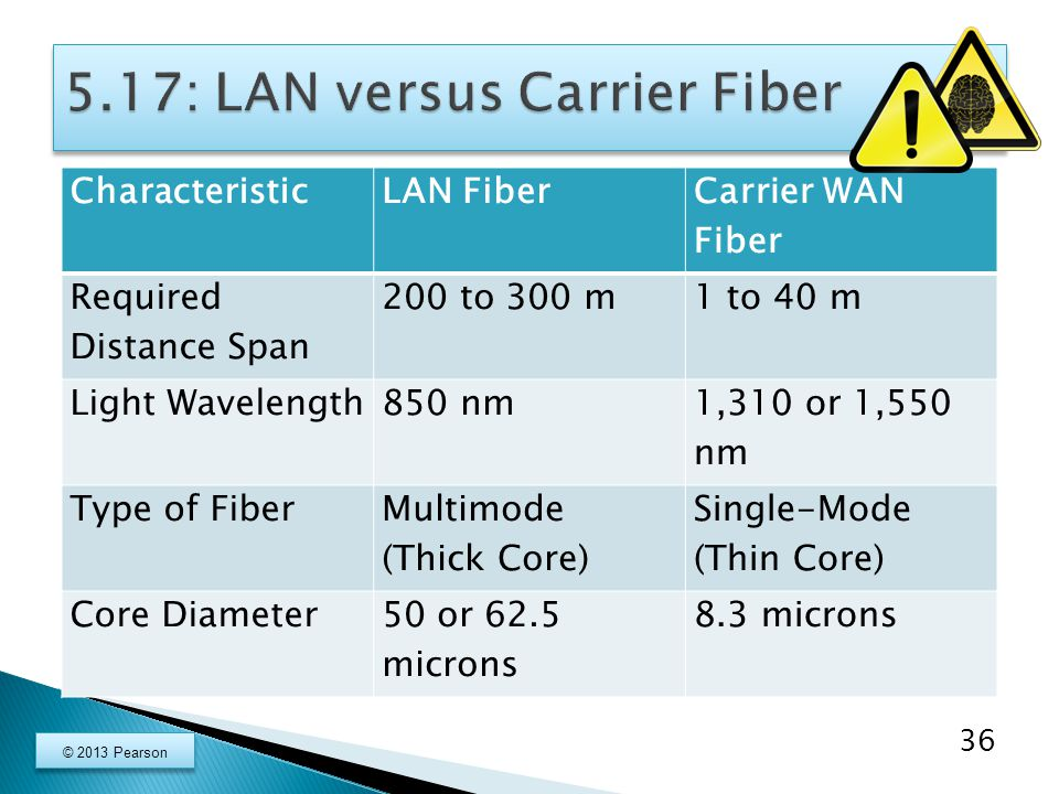 CharacteristicLAN Fiber Carrier WAN Fiber Required Distance Span 200 to 300 m1 to 40 m Light Wavelength850 nm 1,310 or 1,550 nm Type of Fiber Multimode (Thick Core) Single-Mode (Thin Core) Core Diameter50 or 62.5 microns 8.3 microns 36 © 2013 Pearson
