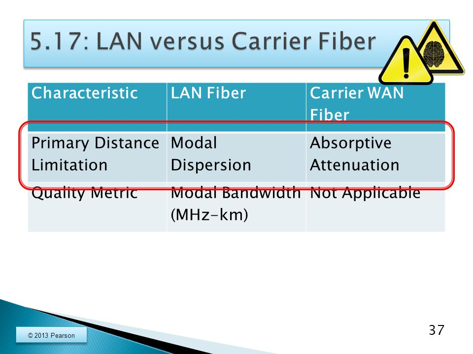 CharacteristicLAN Fiber Carrier WAN Fiber Primary Distance Limitation Modal Dispersion Absorptive Attenuation Quality MetricModal Bandwidth (MHz-km) Not Applicable 37 © 2013 Pearson
