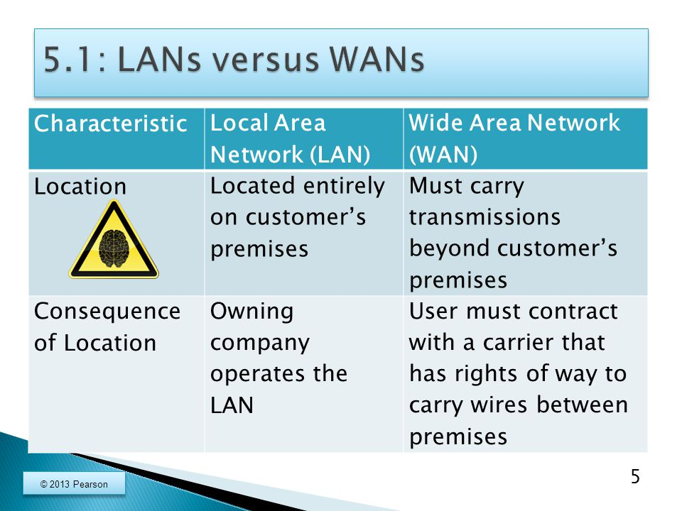 Characteristic Local Area Network (LAN) Wide Area Network (WAN) Location Located entirely on customer's premises Must carry transmissions beyond customer's premises Consequence of Location Owning company operates the LAN User must contract with a carrier that has rights of way to carry wires between premises 5 © 2013 Pearson
