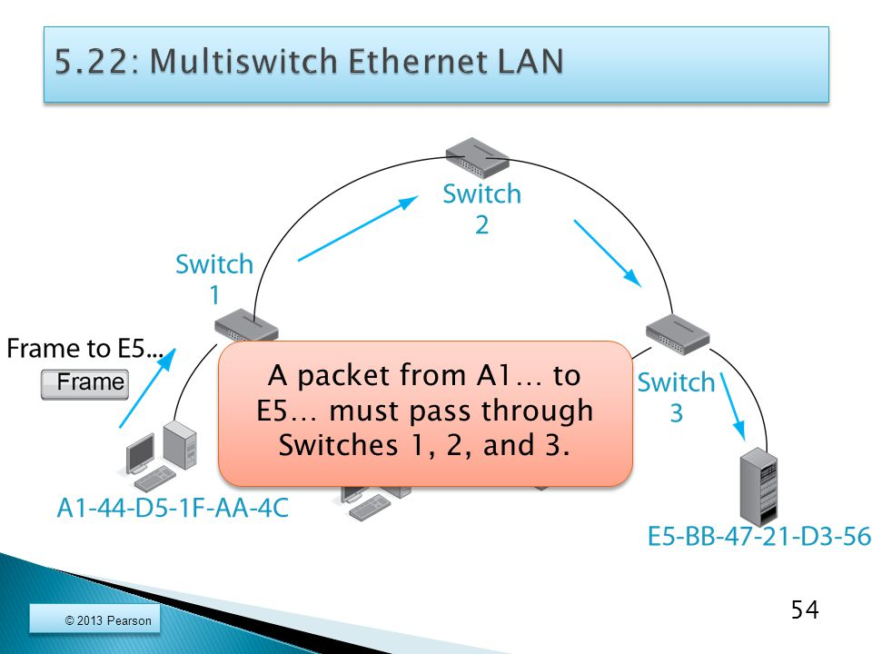 54 A packet from A1… to E5… must pass through Switches 1, 2, and 3.