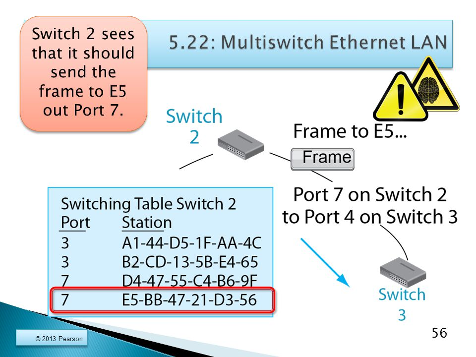 © 2013 Pearson 56 Switch 2 sees that it should send the frame to E5 out Port 7.