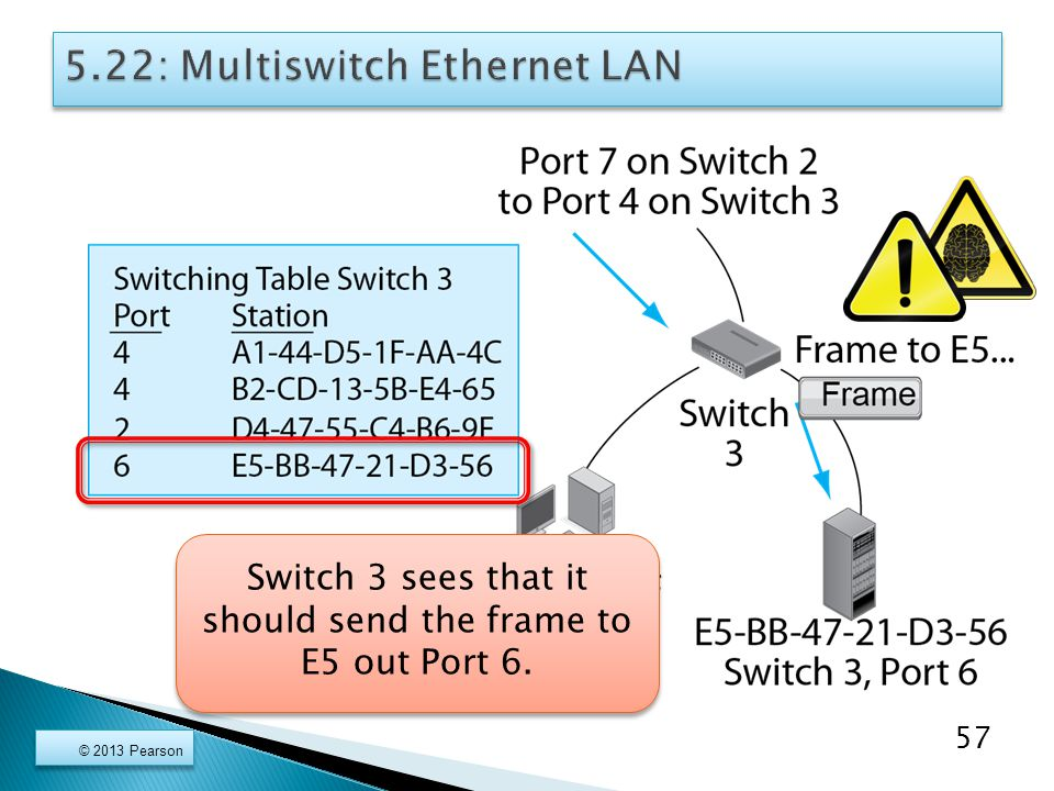 © 2013 Pearson 57 Switch 3 sees that it should send the frame to E5 out Port 6.