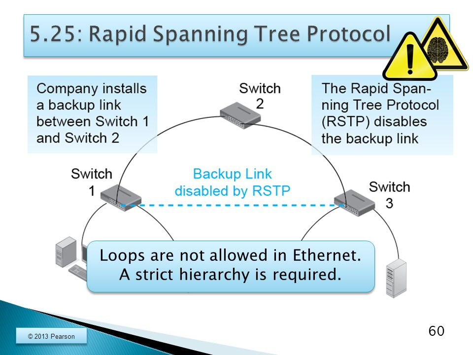 60 Loops are not allowed in Ethernet. A strict hierarchy is required.