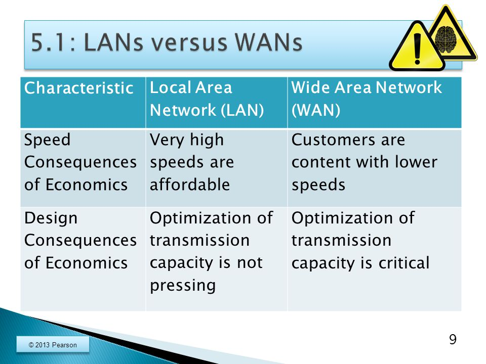 Characteristic Local Area Network (LAN) Wide Area Network (WAN) Speed Consequences of Economics Very high speeds are affordable Customers are content with lower speeds Design Consequences of Economics Optimization of transmission capacity is not pressing Optimization of transmission capacity is critical 9 © 2013 Pearson