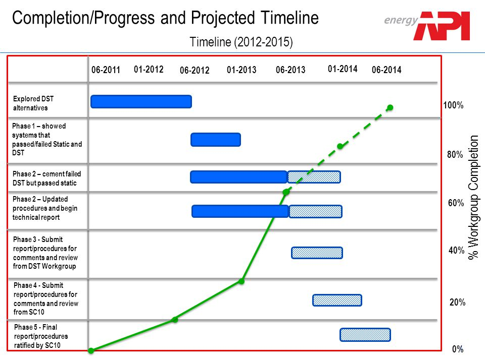 4 Schlumberger Confidential Completion/Progress and Projected Timeline Explored DST alternatives Phase 1 – showed systems that passed/failed Static an