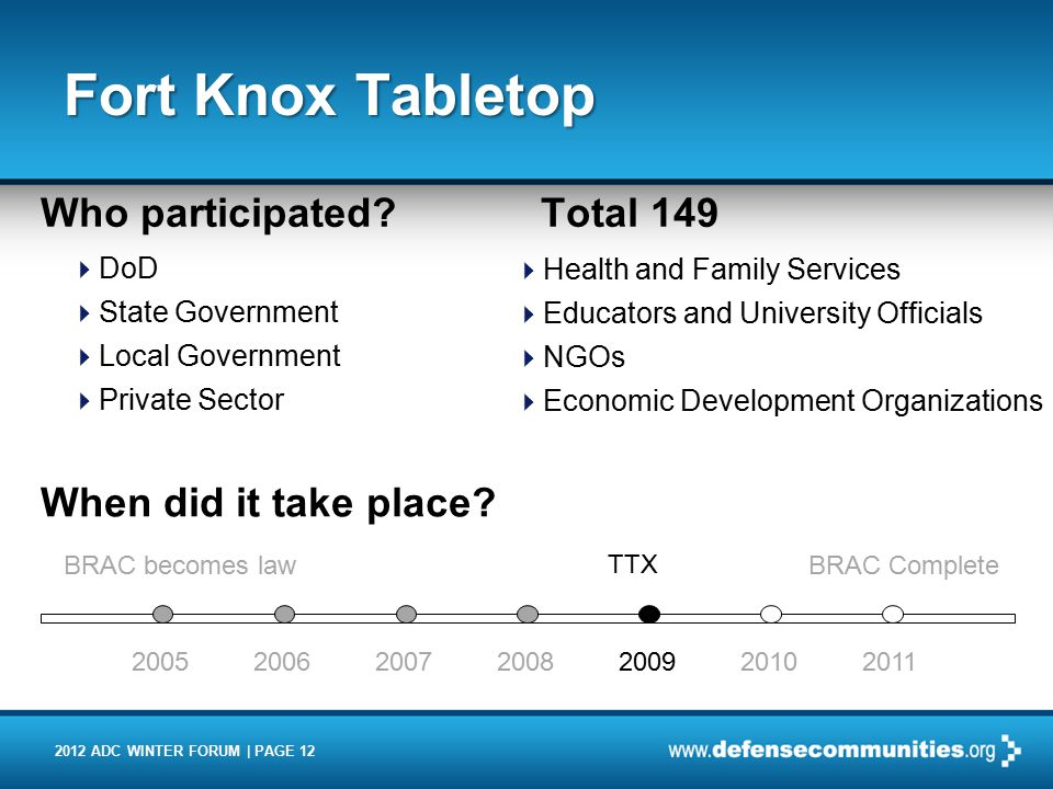 2012 ADC WINTER FORUM | PAGE 12 Fort Knox Tabletop Who participated.