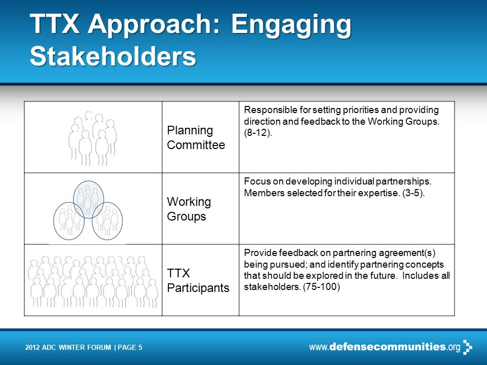 2012 ADC WINTER FORUM | PAGE 5 TTX Approach: Engaging Stakeholders Planning Committee Responsible for setting priorities and providing direction and feedback to the Working Groups.