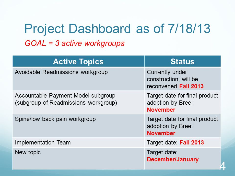 Project Dashboard as of 7/18/13 Active TopicsStatus Avoidable Readmissions workgroupCurrently under construction; will be reconvened Fall 2013 Account