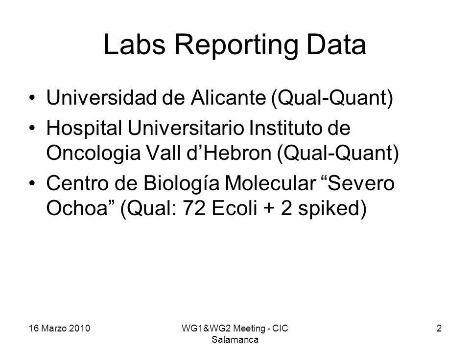 Labs Reporting Data Universidad de Alicante (Qual-Quant) Hospital Universitario Instituto de Oncologia Vall d'Hebron (Qual-Quant) Centro de Biología Molecular Severo Ochoa (Qual: 72 Ecoli + 2 spiked) 16 Marzo 2010WG1&WG2 Meeting - CIC Salamanca 2