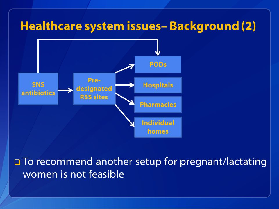 Healthcare system issues– Background (2)   To recommend another setup for pregnant/lactating women is not feasible SNS antibiotics Pre- designated R