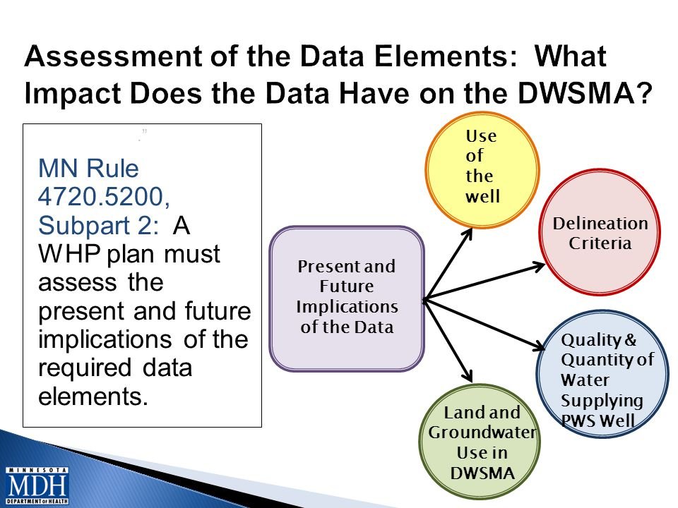 """."""" MN Rule 4720.5200, Subpart 2: A WHP plan must assess the present and future implications of the required data elements. Present and Future Implicat"""