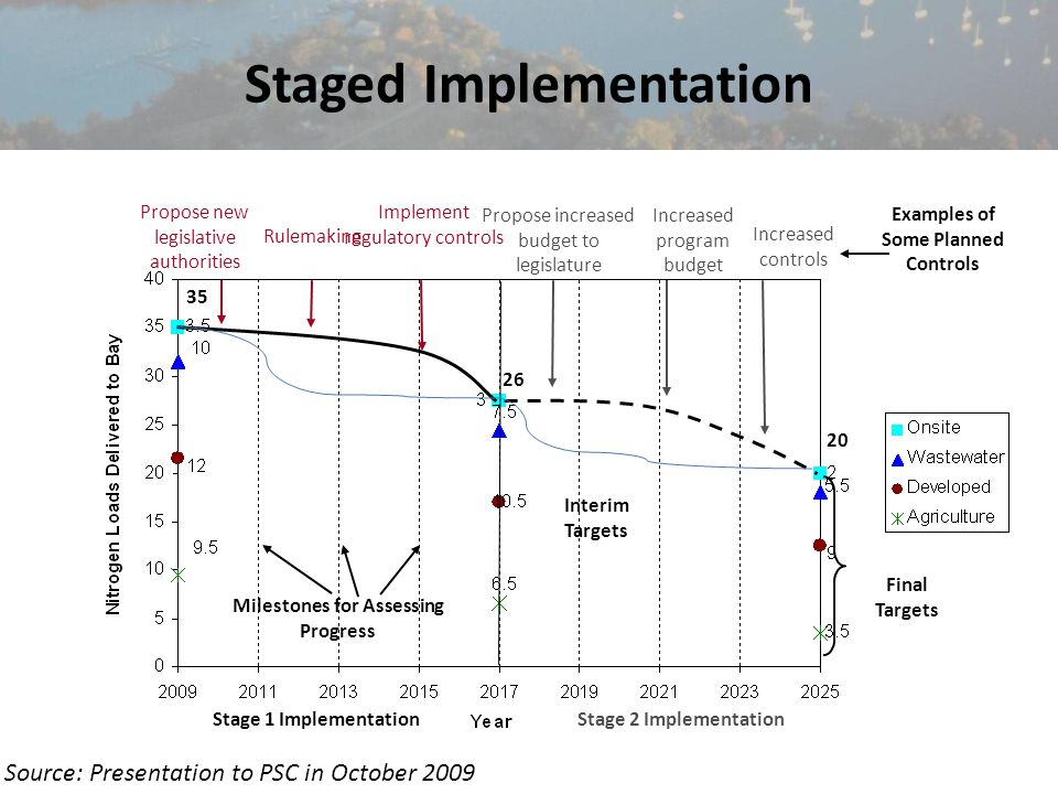 4 Staged Implementation Propose increased budget to legislature Increased program budget Increased controls Propose new legislative authorities Rulemaking Implement regulatory controls Examples of Some Planned Controls Interim Targets Final Targets 35 26 20 Stage 1 Implementation Stage 2 Implementation Milestones for Assessing Progress Source: Presentation to PSC in October 2009