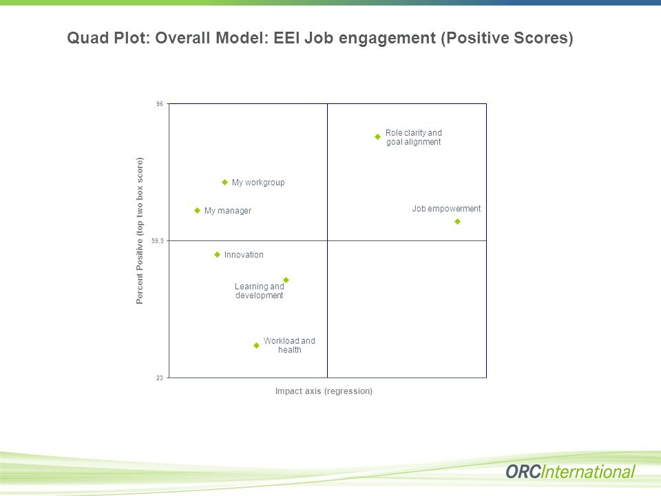 Quad Plot: Overall Model: EEI Job engagement (Positive Scores)