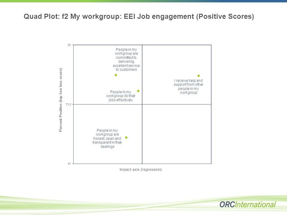 Quad Plot: f2 My workgroup: EEI Job engagement (Positive Scores)