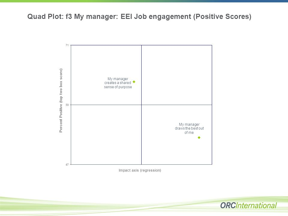 Quad Plot: f3 My manager: EEI Job engagement (Positive Scores)