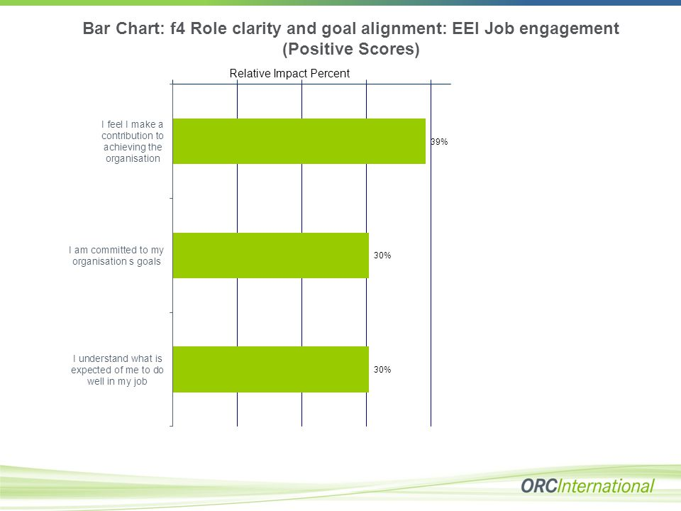 Bar Chart: f4 Role clarity and goal alignment: EEI Job engagement (Positive Scores) Relative Impact Percent