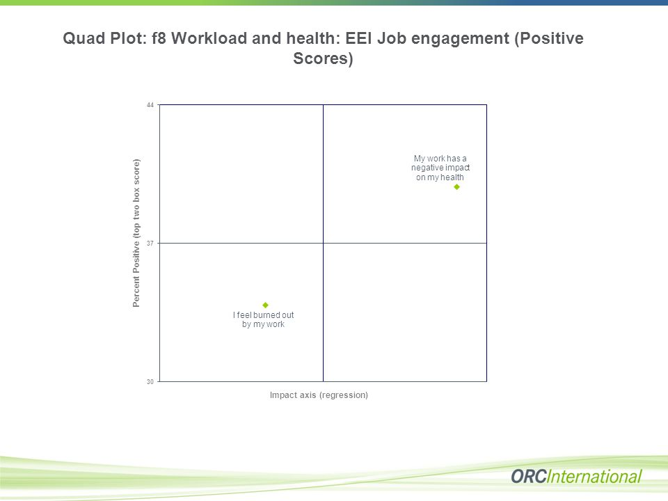 Quad Plot: f8 Workload and health: EEI Job engagement (Positive Scores)