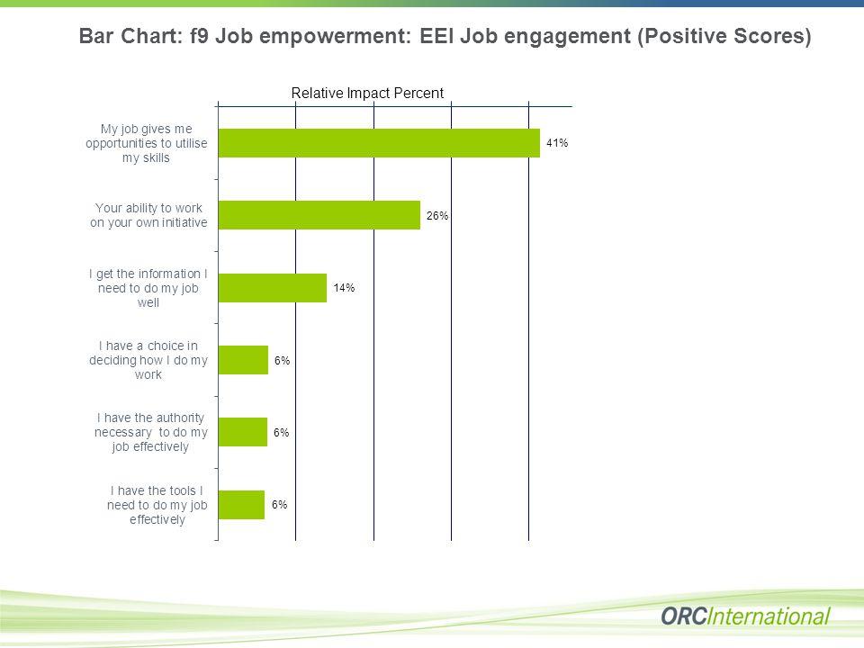 Bar Chart: f9 Job empowerment: EEI Job engagement (Positive Scores) Relative Impact Percent