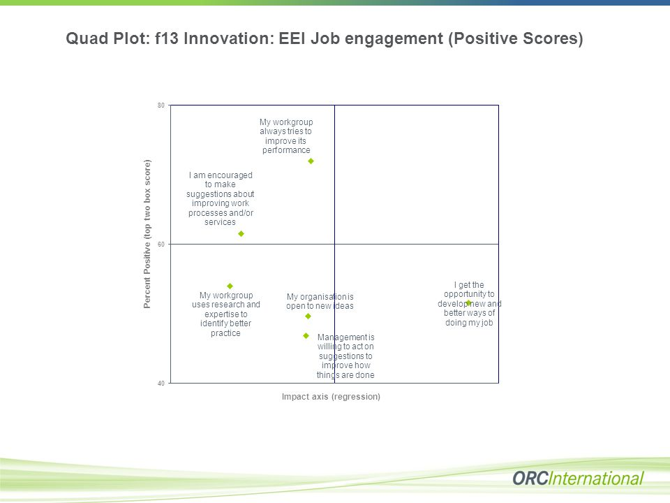Quad Plot: f13 Innovation: EEI Job engagement (Positive Scores)