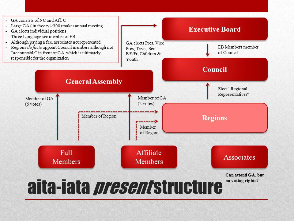 aita-iata present structure Full Members Full Members Affiliate Members Associates General Assembly Council Executive Board Regions -GA consists of NC and Aff.