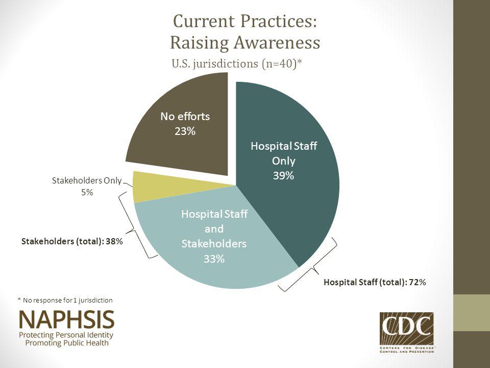 Current Practices: Raising Awareness U.S. jurisdictions (n=40)* * No response for 1 jurisdiction