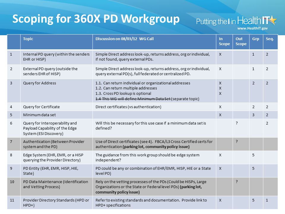 Scoping for 360X PD Workgroup TopicDiscussion on 08/03/12 WG CallIn Scope Out Scope GrpSeq.