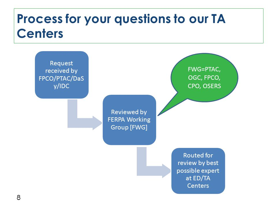Process for your questions to our TA Centers 8 Request received by FPCO/PTAC/DaS y/IDC Reviewed by FERPA Working Group [FWG] Routed for review by best possible expert at ED/TA Centers FWG=PTAC, OGC, FPCO, CPO, OSERS