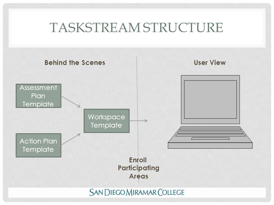 TASKSTREAM STRUCTURE Behind the ScenesUser View Action Plan Template Assessment Plan Template Workspace Template Course Assessment/ Action Plan Template Course Workspace Template Enroll Participating Areas (example BIOL 107) in Course Workspace