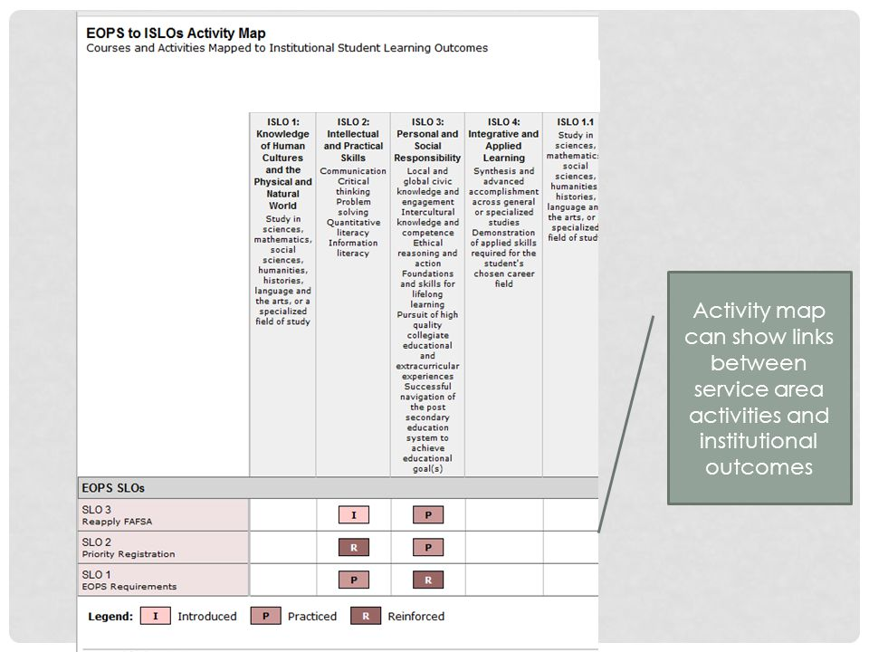 Activity map can show links between service area activities and institutional outcomes