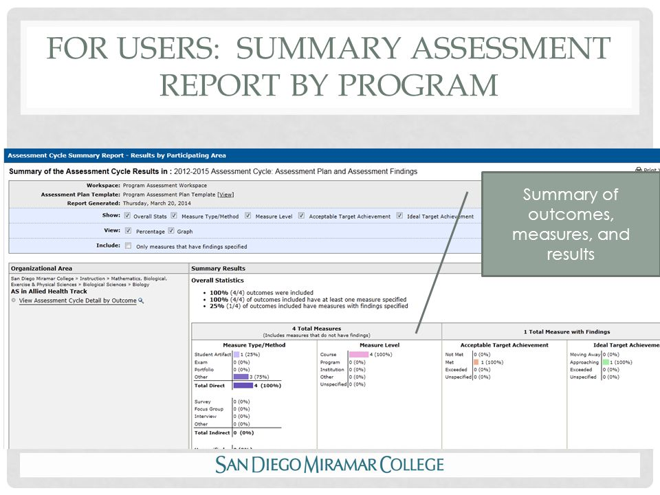 FOR USERS: SUMMARY ASSESSMENT REPORT BY PROGRAM Summary of outcomes, measures, and results