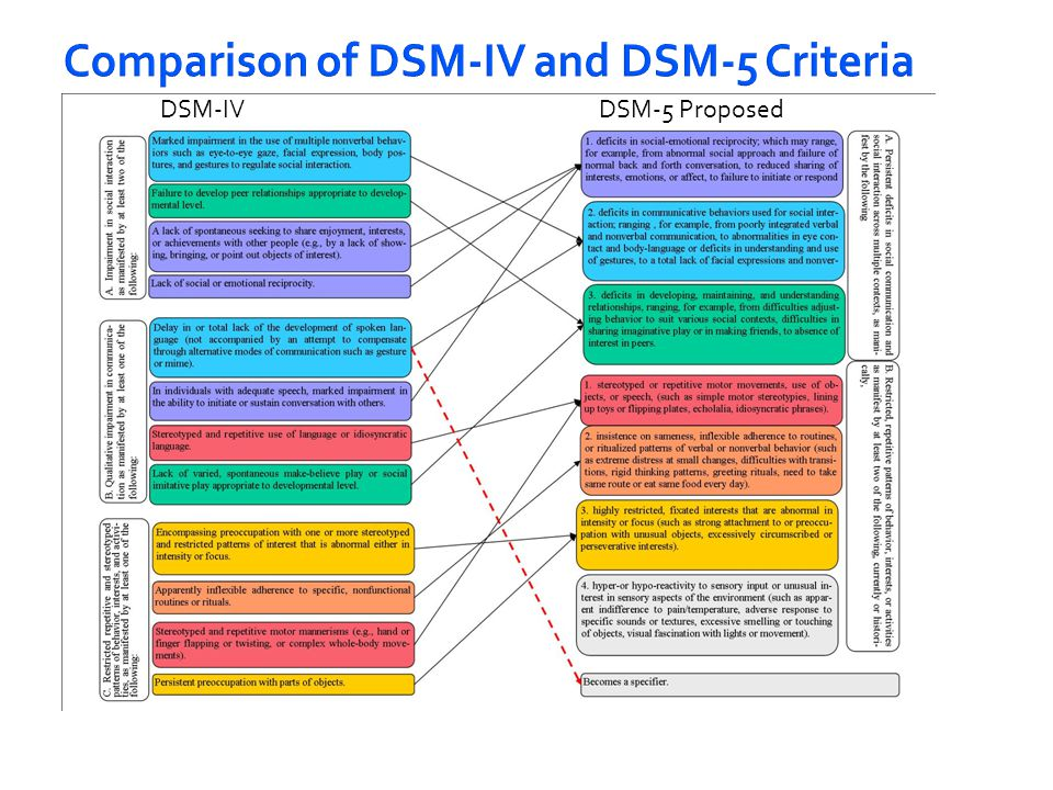 For subcriterion A.3, DSM-IV checklist item is failure to develop peer relationships and abnormal social play. DSM-5 recommendations include higher- order impairments of difficulties adjusting behavior to suit different social contexts.