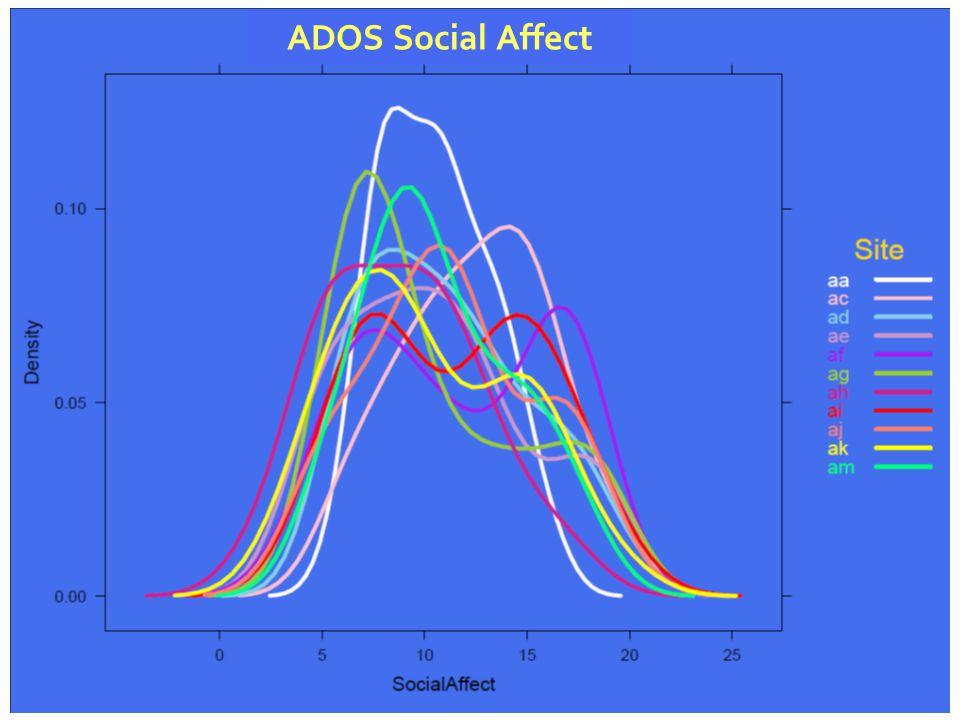 ADOS Social Affect