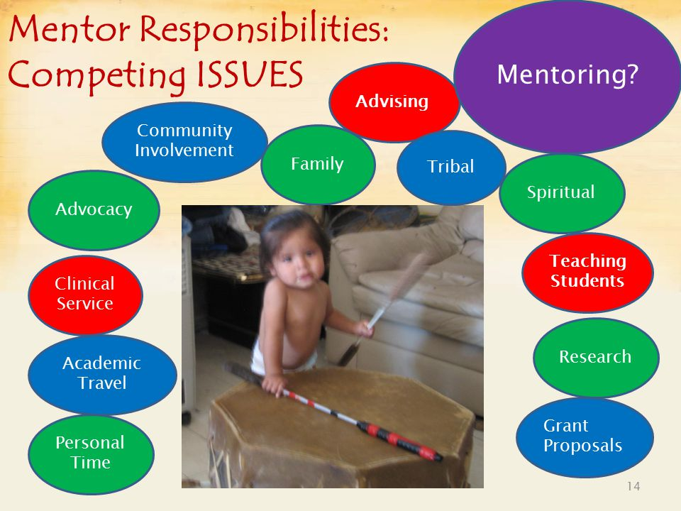 Mentor Responsibilities: Competing ISSUES 14 Advising Personal Time Academic Travel Advocacy Grant Proposals Family Clinical Service Community Involvement Research Spiritual Teaching Students Mentoring.