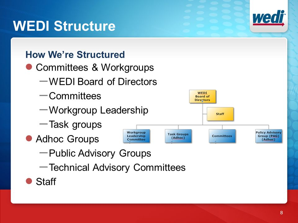 WEDI Structure How We're Structured 8 ● Committees & Workgroups – WEDI Board of Directors – Committees – Workgroup Leadership – Task groups ● Adhoc Gr