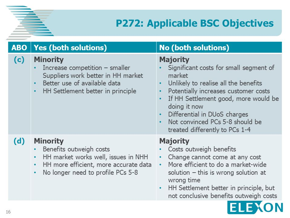 16 P272: Applicable BSC Objectives ABOYes (both solutions)No (both solutions) (c)Minority Increase competition – smaller Suppliers work better in HH m