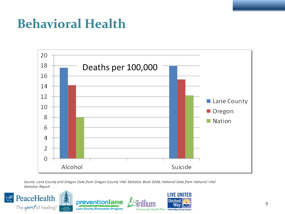 Behavioral Health 9 Deaths per 100,000 Source: Lane County and Oregon Data from Oregon County Vital Statistics Book 2008; National Data from National Vital Statistics Report