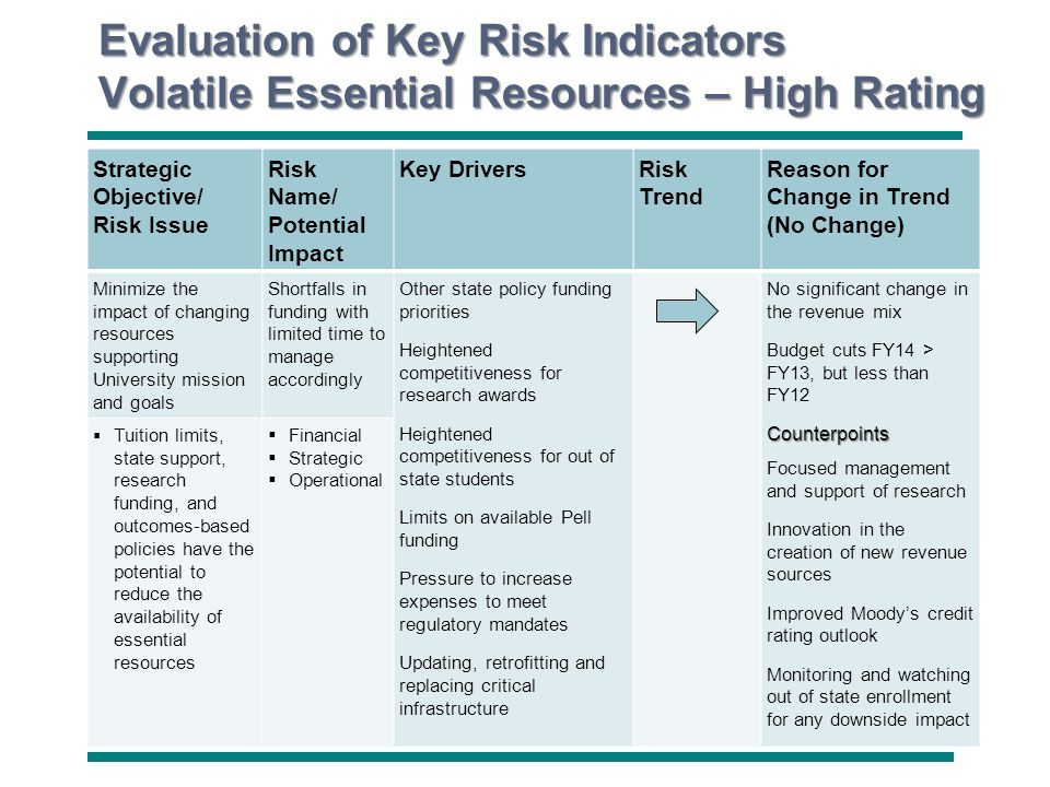 University of North Carolina Wilmington Evaluation of Key Risk Indicators Volatile Essential Resources – High Rating Strategic Objective/ Risk Issue R