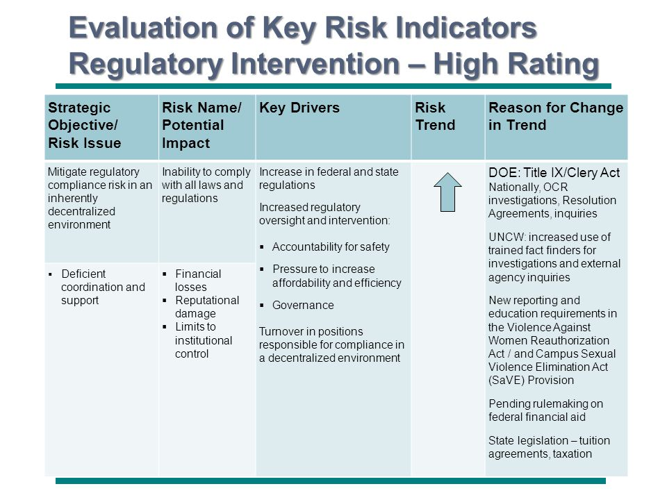 University of North Carolina Wilmington Evaluation of Key Risk Indicators Regulatory Intervention – High Rating Strategic Objective/ Risk Issue Risk N