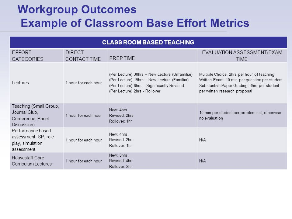 Workgroup Outcomes Example of Classroom Base Effort Metrics CLASS ROOM BASED TEACHING EFFORT CATEGORIES DIRECT CONTACT TIME PREP TIME EVALUATION ASSESSMENT/EXAM TIME Lectures 1 hour for each hour (Per Lecture) 30hrs – New Lecture (Unfamiliar) (Per Lecture) 15hrs – New Lecture (Familiar) (Per Lecture) 6hrs – Significantly Revised (Per Lecture) 2hrs - Rollover Multiple Choice: 2hrs per hour of teaching Written Exam: 10 min per question per student Substantive Paper Grading: 3hrs per student per written research proposal Teaching (Small Group, Journal Club, Conference, Panel Discussion) 1 hour for each hour New: 4hrs Revised: 2hrs Rollover: 1hr 10 min per student per problem set, otherwise no evaluation Performance based assessment: SP, role play, simulation assessment 1 hour for each hour New: 4hrs Revised: 2hrs Rollover: 1hr N/A Housestaff Core Curriculum Lectures 1 hour for each hour New: 8hrs Revised: 4hrs Rollover: 2hr N/A