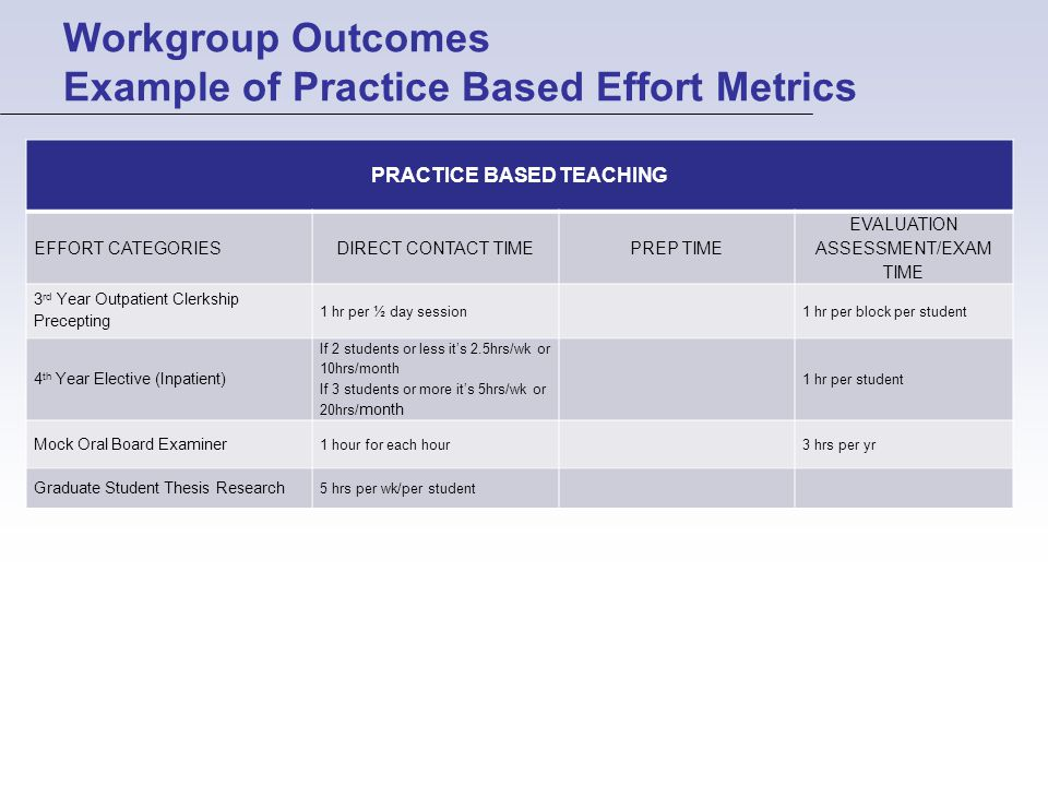 Workgroup Outcomes Example of Practice Based Effort Metrics PRACTICE BASED TEACHING EFFORT CATEGORIESDIRECT CONTACT TIMEPREP TIME EVALUATION ASSESSMENT/EXAM TIME 3 rd Year Outpatient Clerkship Precepting 1 hr per ½ day session1 hr per block per student 4 th Year Elective (Inpatient) If 2 students or less it's 2.5hrs/wk or 10hrs/month If 3 students or more it's 5hrs/wk or 20hrs/ month 1 hr per student Mock Oral Board Examiner 1 hour for each hour3 hrs per yr Graduate Student Thesis Research 5 hrs per wk/per student