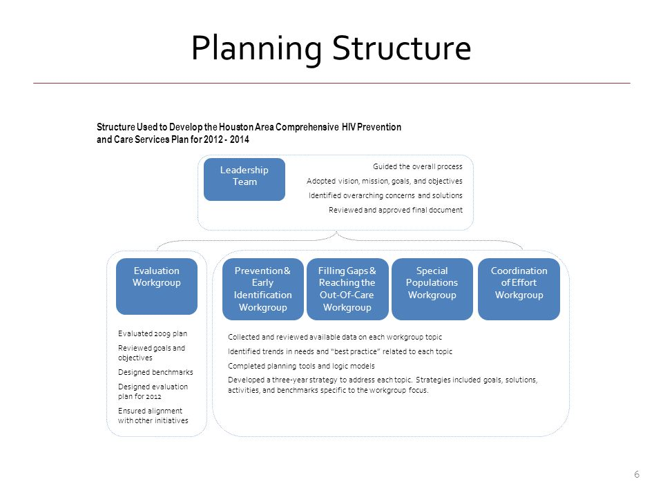 New for 2012 Comprehensive Plans Grantees are required to document: To what extent was input from [stakeholders] used to inform and monitor the development and implementation of the jurisdictional plan […] To what extent was surveillance and service data/indicators used to inform and monitor the development and implementation of the jurisdictional plan.