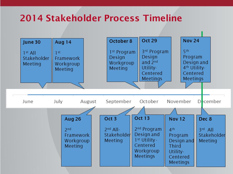 2014 Stakeholder Process Timeline June 30 1 st All Stakeholder Meeting Aug 14 1 st Framework Workgroup Meeting October 8 1 st Program Design Workgroup Meeting Oct 13 2 nd Program Design and 1 st Utility - Centered Workgroup Meetings Oct 3 2 nd All- Stakeholder Meeting Oct 29 3 rd Program Design and 2 nd Utility- Centered Meetings Nov 12 4 th Program Design and Third Utility- Centered Meetings Nov 24 5 th Program Design and 4 th Utility- Centered Meetings Aug 26 2 nd Framework Workgroup Meeting Dec 8 3 rd All Stakeholder Meeting
